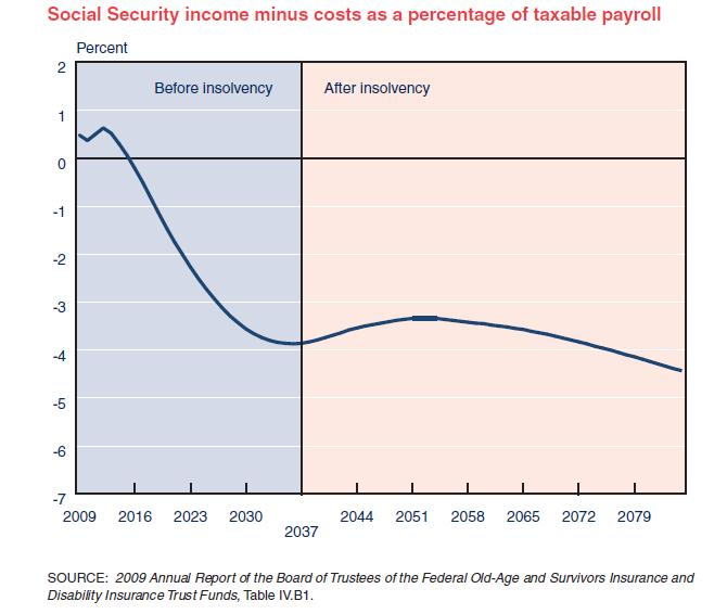 Long-Run-Social-Security