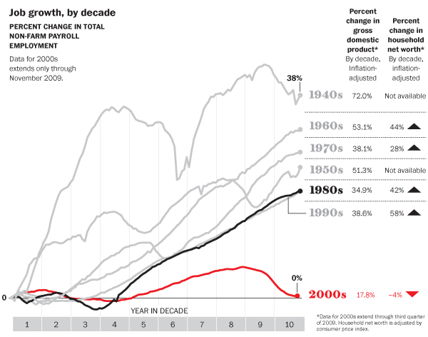 Job-Growth-Decade-USA