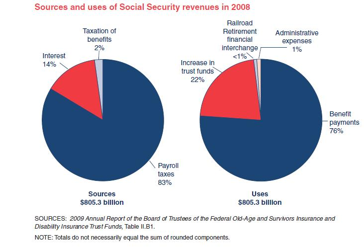 Sources-USes-Social-Security