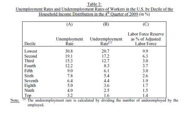 US-Unemployment-Rates-by-Income-Levels
