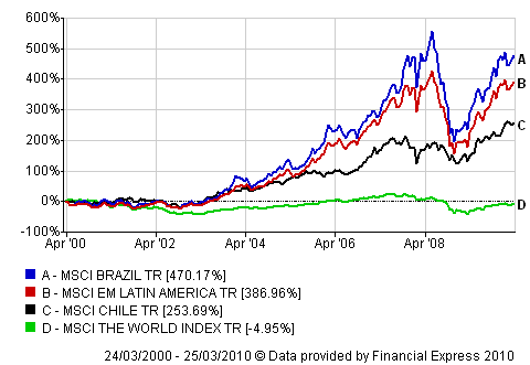 Chile-Brazil-Compare-10-Years