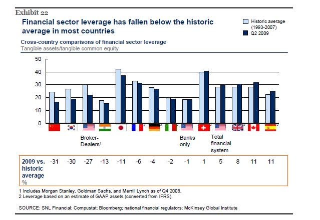 Banks-Leverage-Comapre-Countries