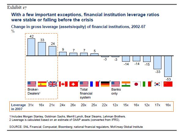 Banks-Leverage-Before-Crisis