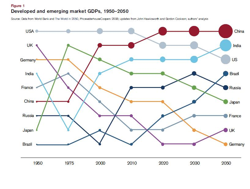 Developing-Emerging-Markets-GDP-Comparison