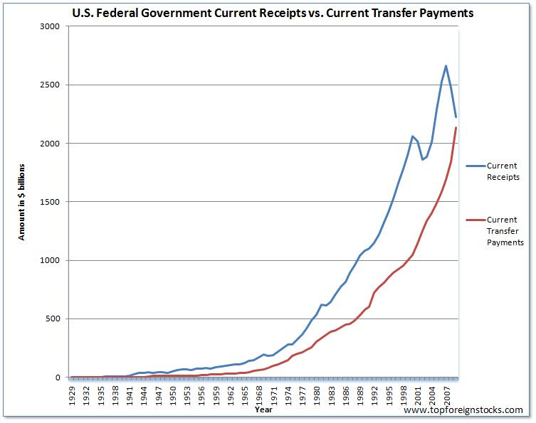 US Current Receipts vs. Current Transfer Payments