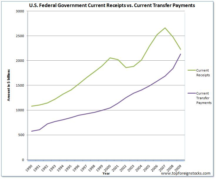 US Current Receipts vs. Current Transfer Payments 1990 thru 2009