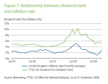 Relation-between-inflation-dividend-etf-yields