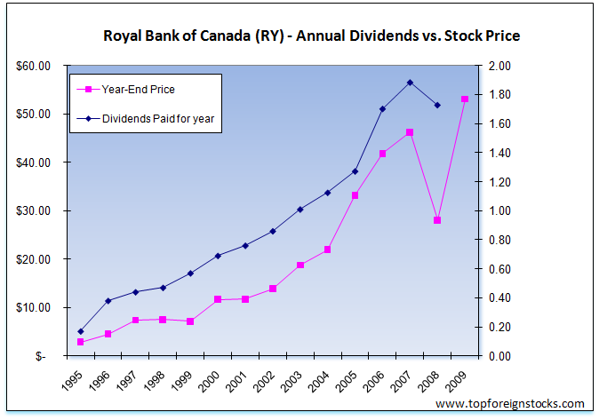 Royal-bank-of-Canada-Dividend-Growth-Price-Rise