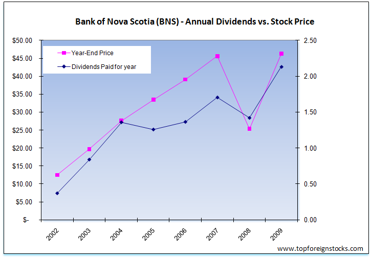 Bank-of-Nova-Scotia-Dividend-Share-Price-Growth