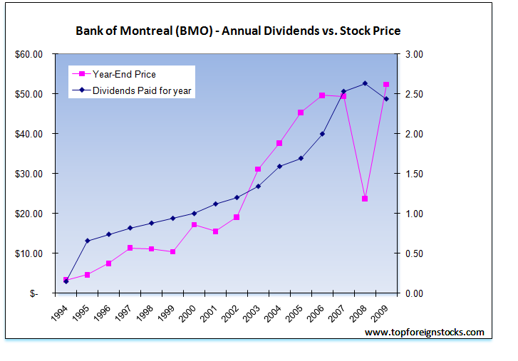 Bank-of-Montreal-Dividend-Share-Price-Growth