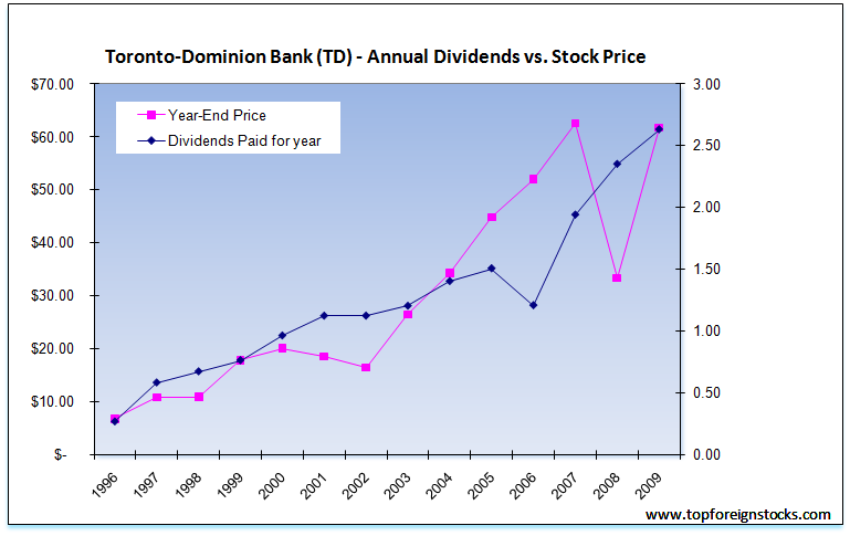 TD-Bank-Dividend-Share-Price-Growth