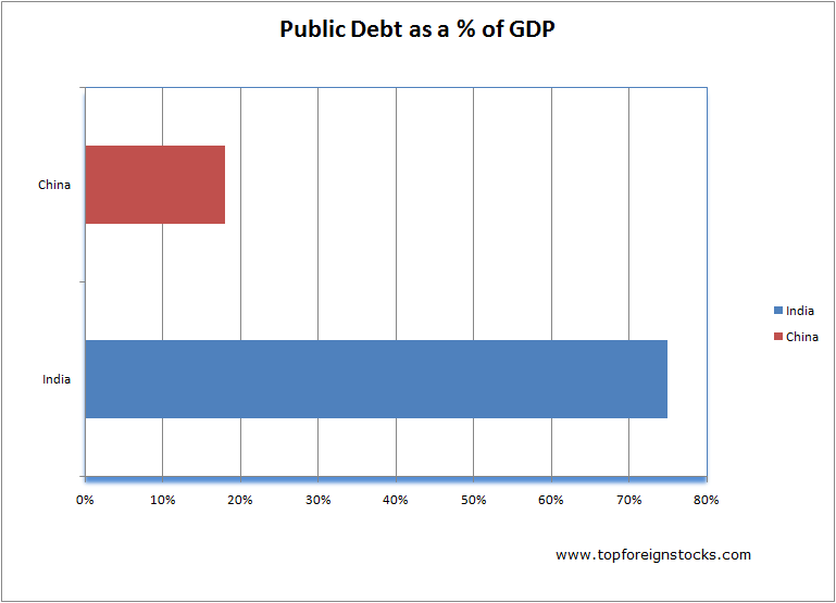 India-China-Public-Debt