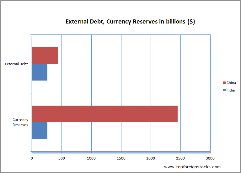 India-China-Debt-Currency-Reserves
