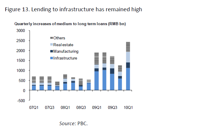 China-Infrastructure-Spending