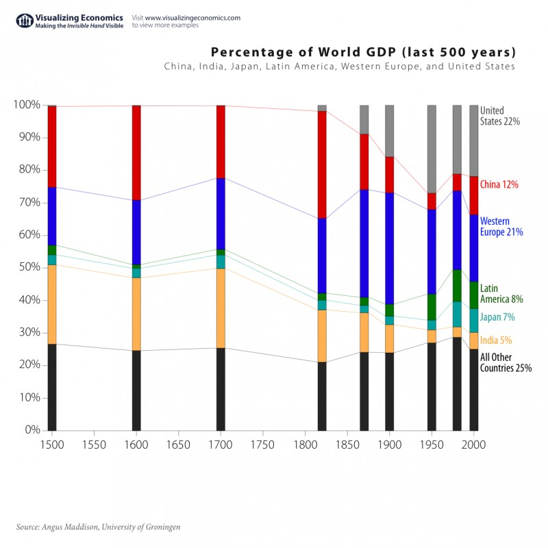 World-GDP-Comparison-1500-to-now