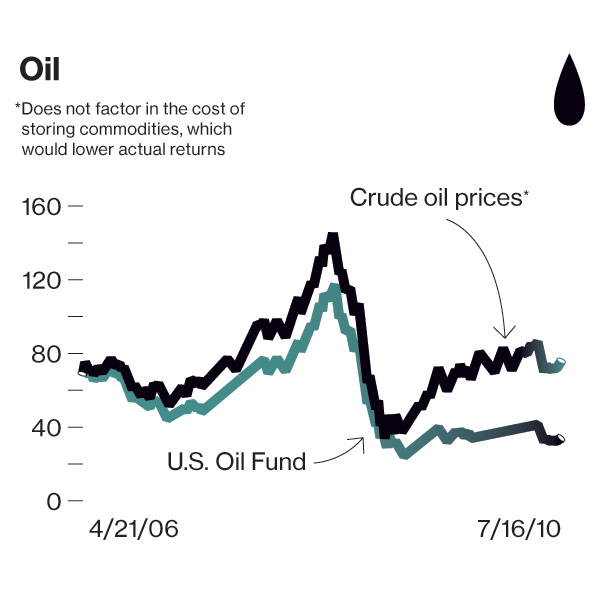 2-oil-prices-etf.jpg