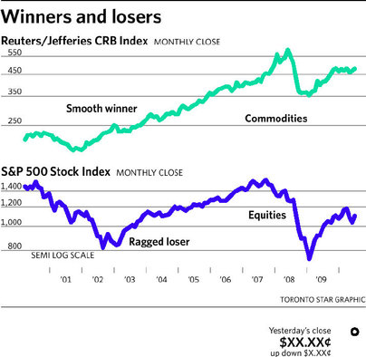 Commodity-Stocks-Performance-Comprison