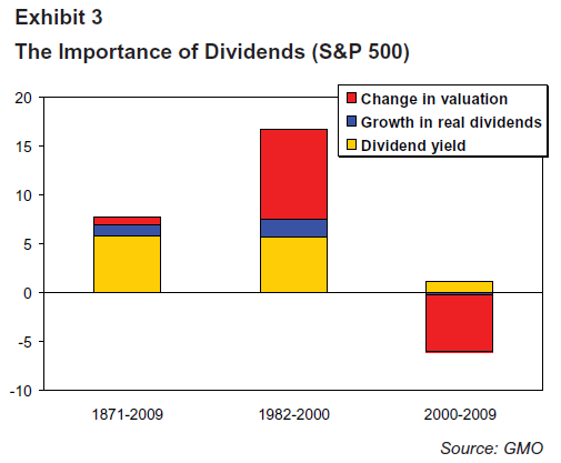 Dividend-Returns-SP500