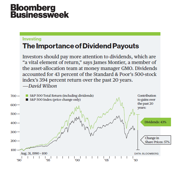 The-Importance-of-Dividend-Payouts