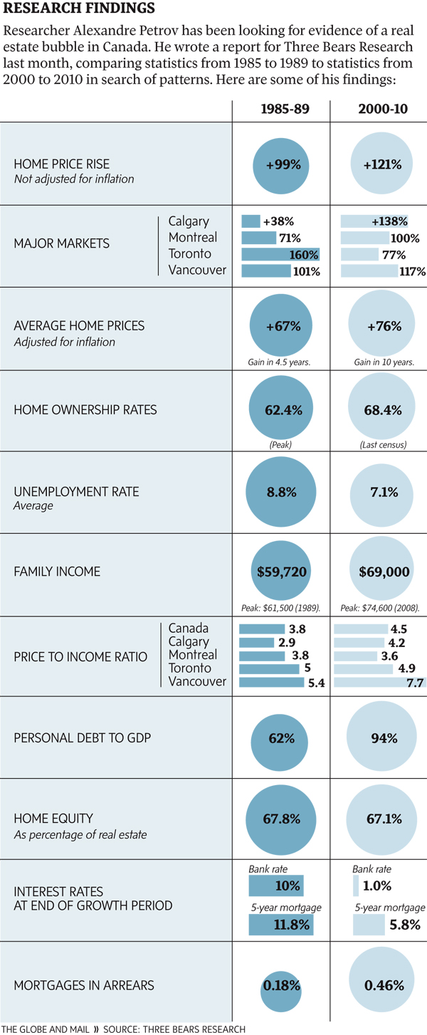 Canada-Housing-Market-Then-and-Now