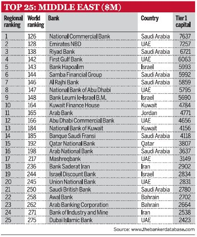 Top-25-Middle-EAst-banks