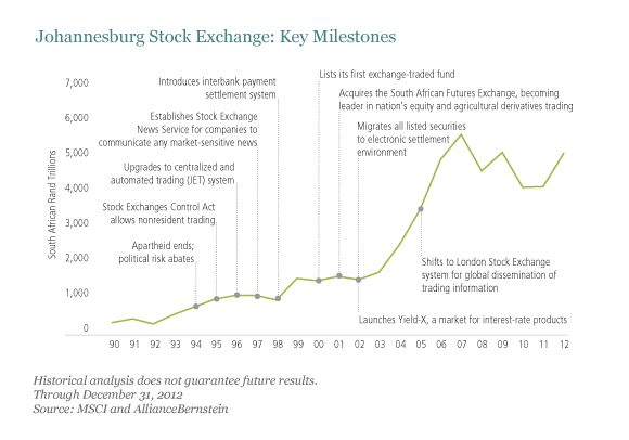 Johannesburg Stock Exchange Growth