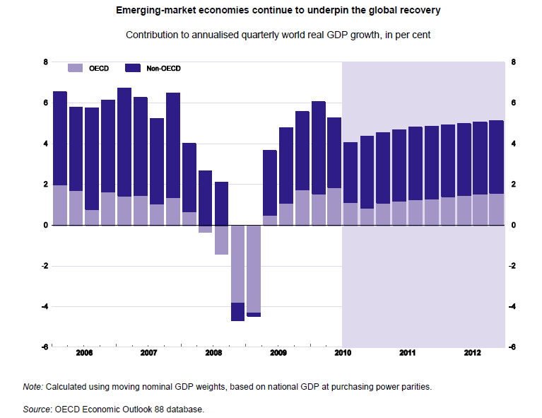 em-oecd-recovery-contributions.png