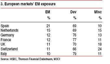 European-Countries-EM-DEV-Exposure