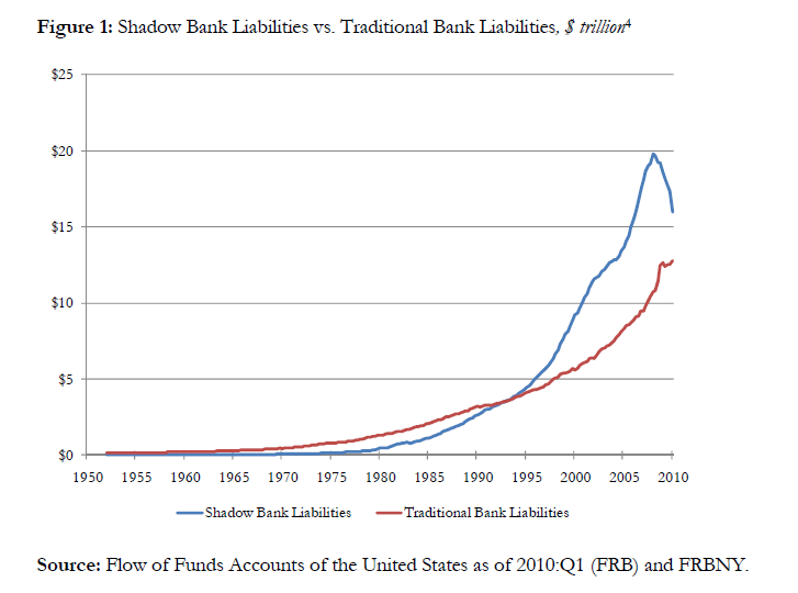 shadow-banking-system-growth.png