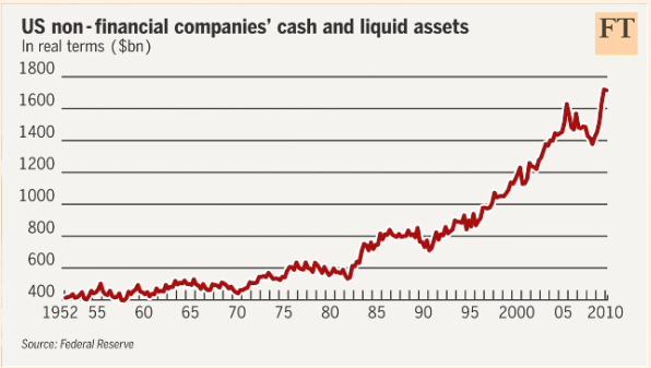 us-corporate-cash-growth.png