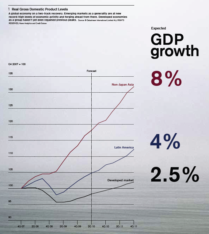 gdp-em-dev-growth.png