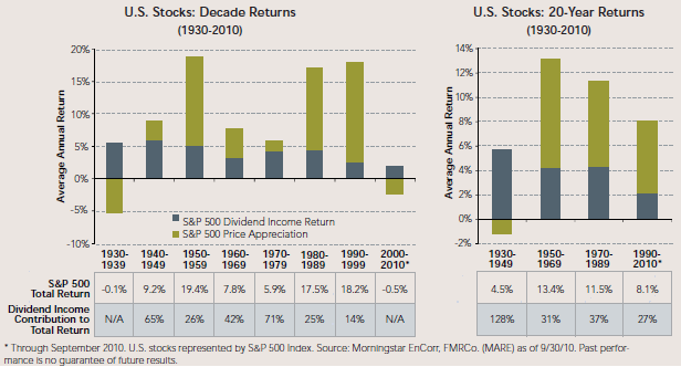 US-Stocks-SP500-Dividend-Total-Return-Splits