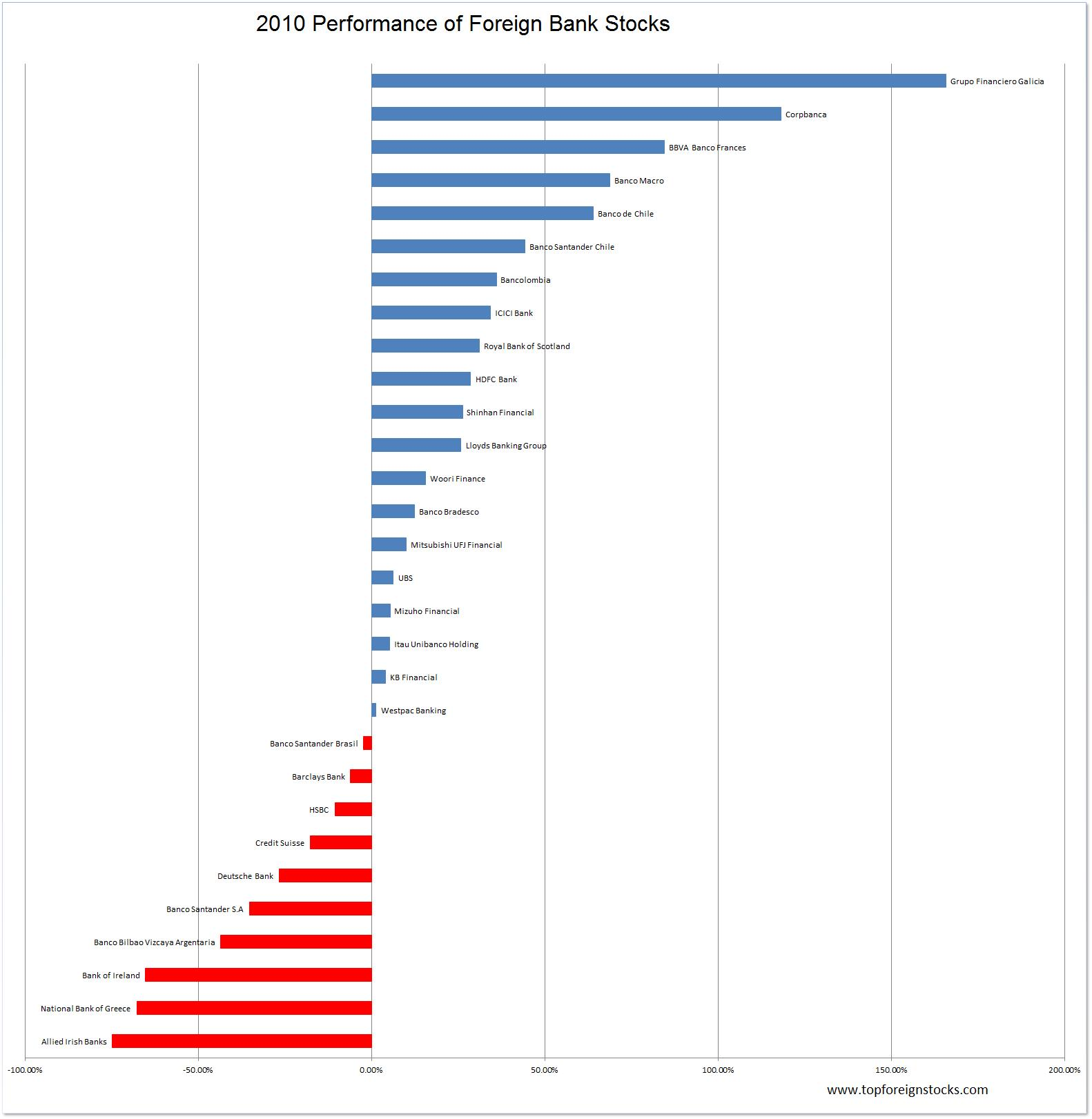 2010-Foreign-Banks-Performance