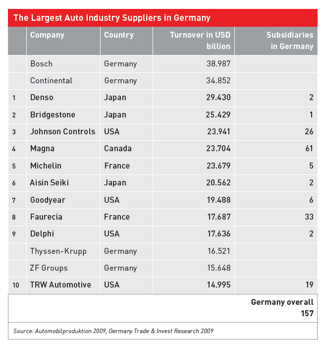 Top-10-Non-German-Auto-Suppliers