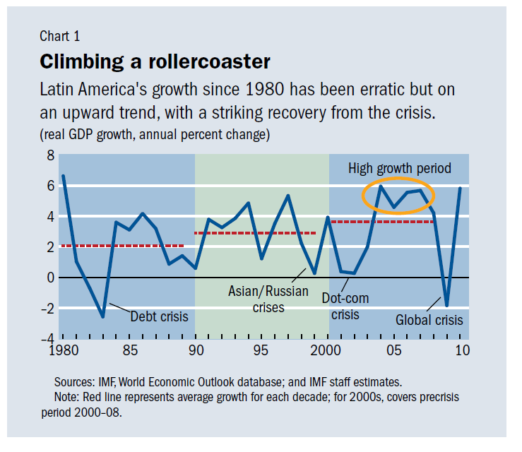 latam-econ-growth.png