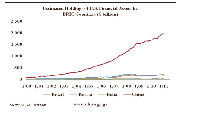 brics-holdings-of-us-assets.png