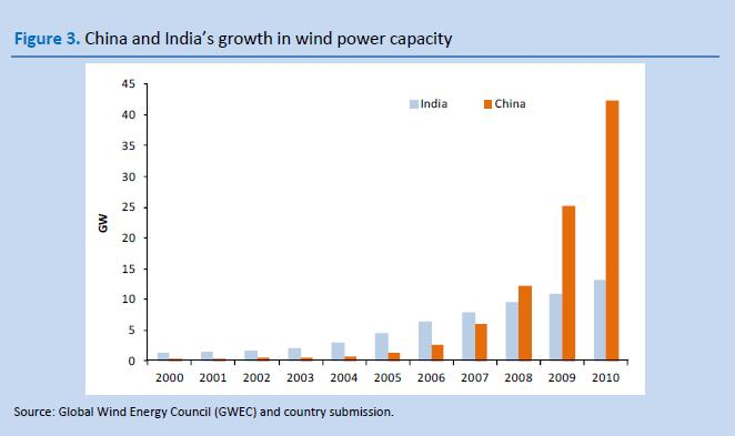 china-india-wind-power.jpg