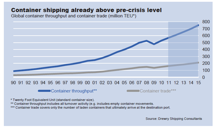 container-shipping-growth.png