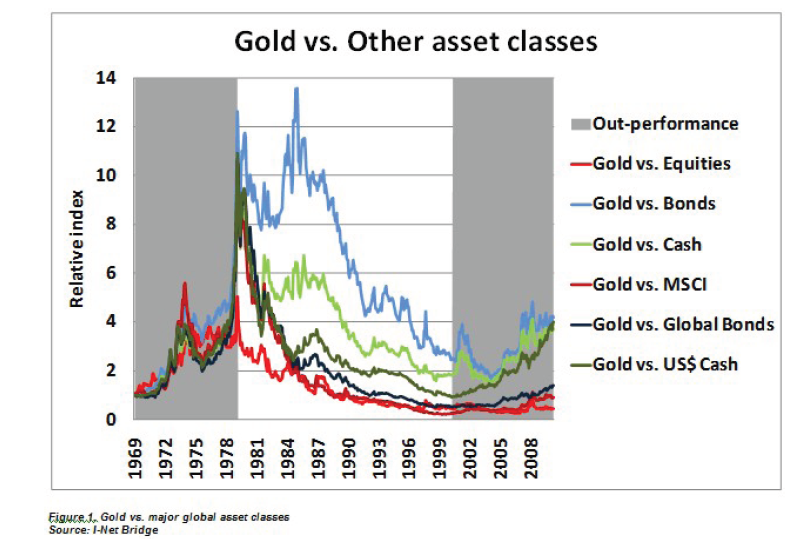 Gold-vs-other-assets
