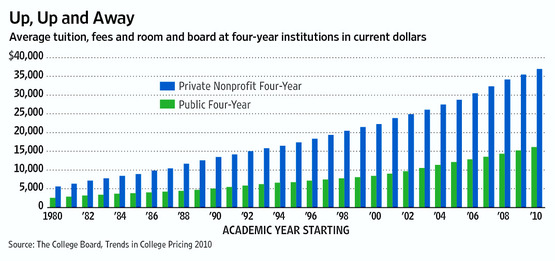 US-Tuition-Fees