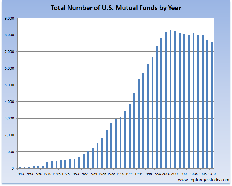 total-number-of-mutual-funds-usa-2010.png