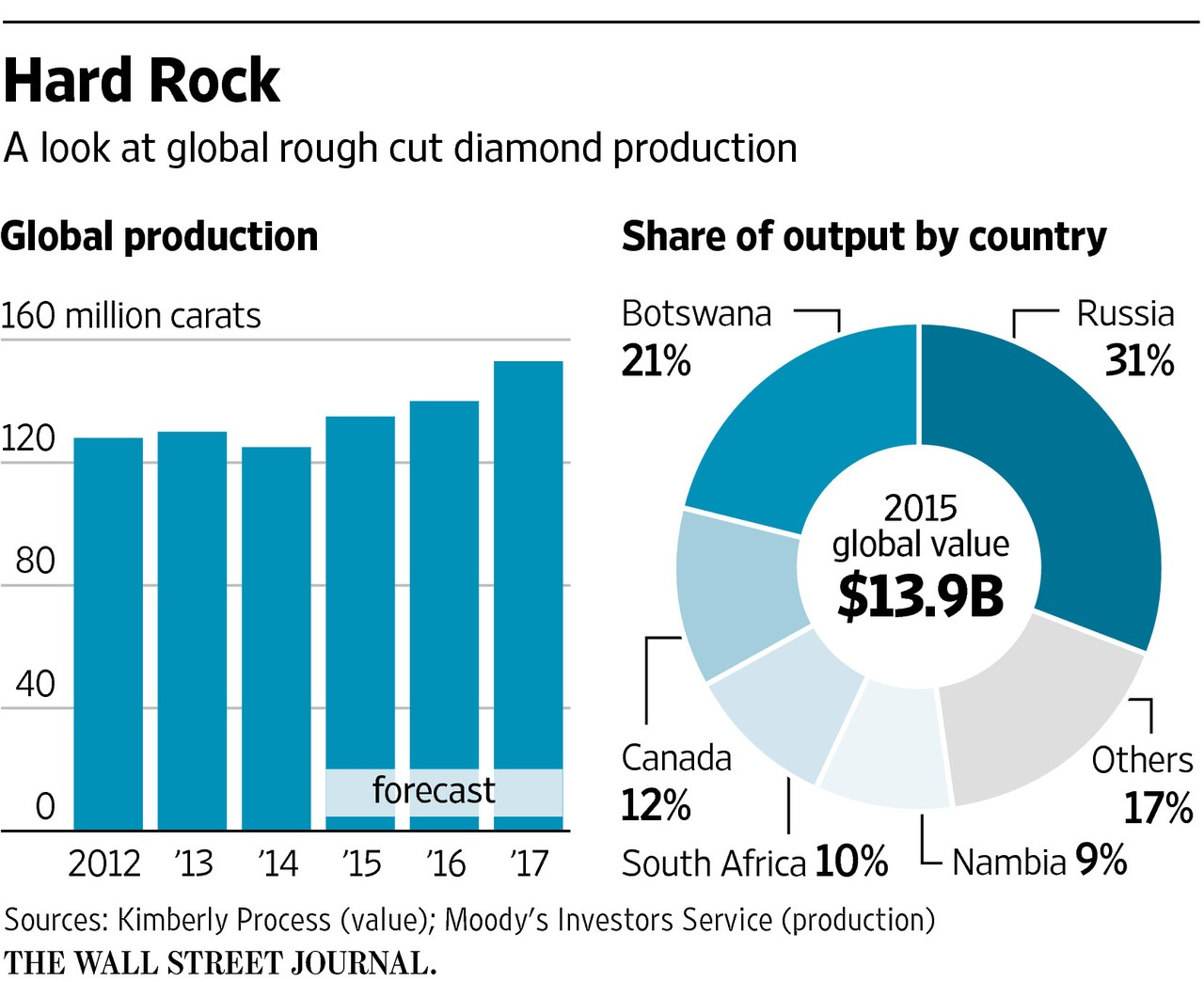 diamond-production-by-country-2015