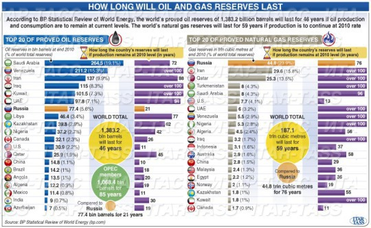 How Long Will the Global Oil and Natural Gas Reserves Last