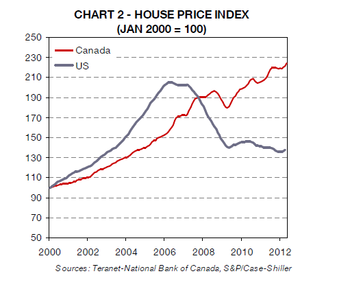 A Comparison of Canadian and U S  Housing Markets
