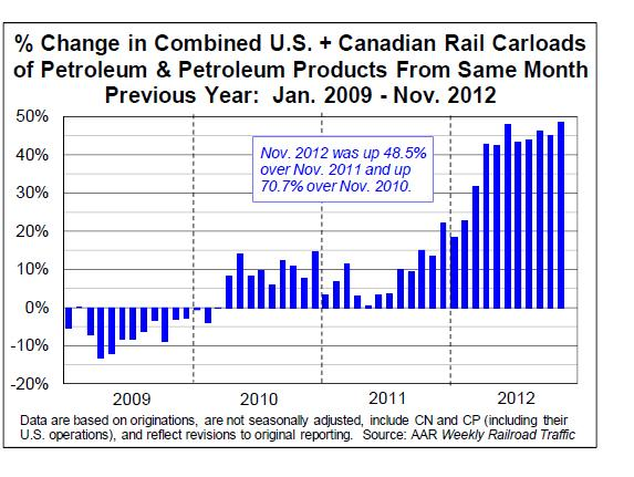 Oil-by-rail-Monthly