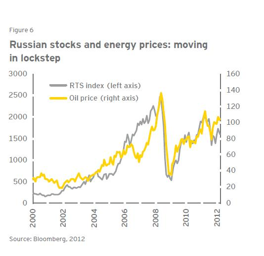 Oil Stock Quote: Interesting Facts About The Russian Economy