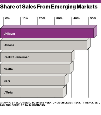 Firms-with-High-Emerging-market-Sales