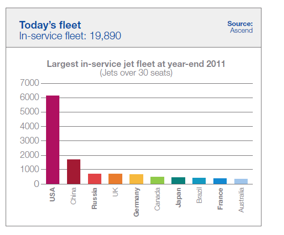 Worlds-Largest-Jet-Fleets-by-Country-2011