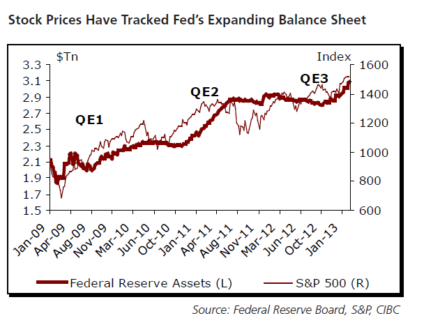 Fed-Balance-Sheeet-vs-SP500