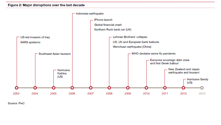 Major-Disruptions-of-last-Decade